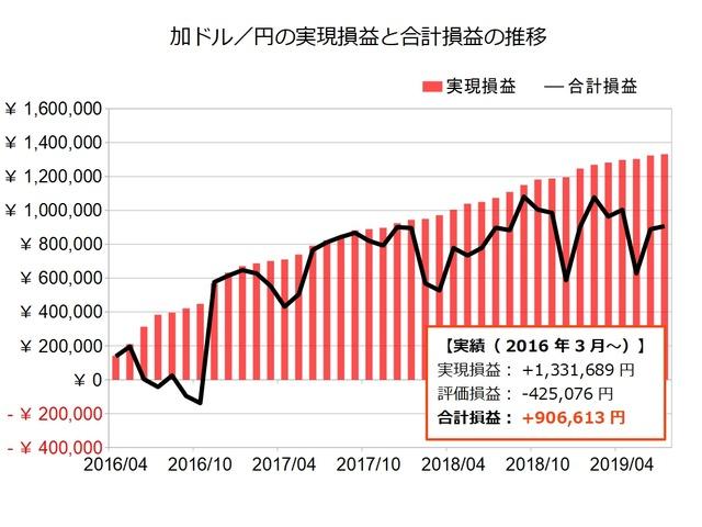 加ドル円のトラリピ設定の実績201907