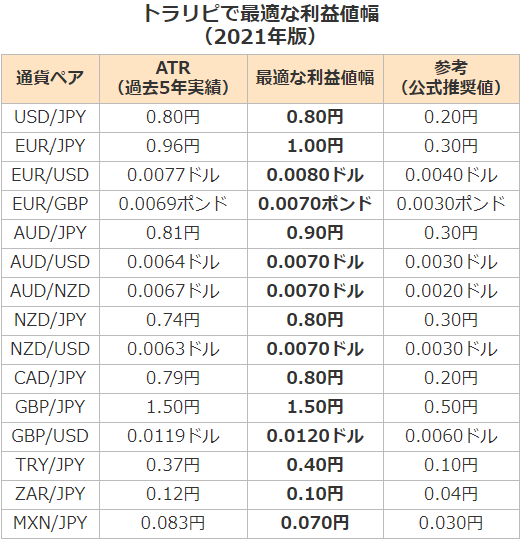 トラリピで最適な利益幅(利幅)【2021年版】-ユロポン