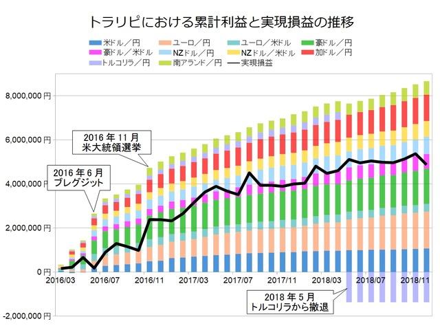 トラリピ月次グラフ用201812