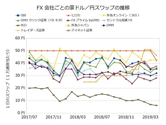 FX会社ごとのスワップ推移の比較-豪ドル/円201904