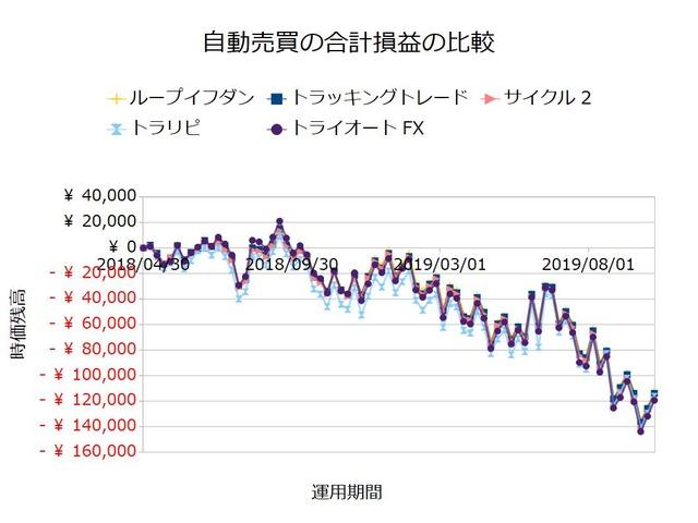 FX自動売買_合計損益の比較検証20191007