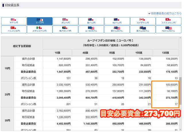 【ロスカット対策】ループイフダンのリスク管理-ユーロ円の必要資金