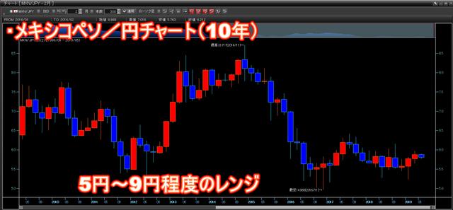 メキシコペソ円チャート(10年)