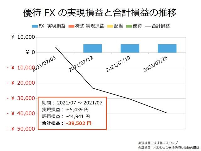 優待FXの実現損益と合計損益の推移20210726