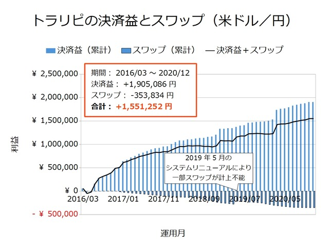 トラリピの決済益とスワップ-米ドル/円202012