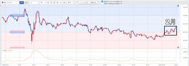 ①米ドル/円