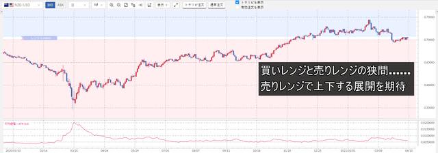 ③NZドル/米ドル