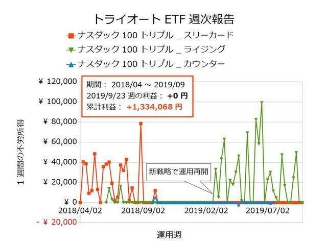 トライオートETF週次報告20190923