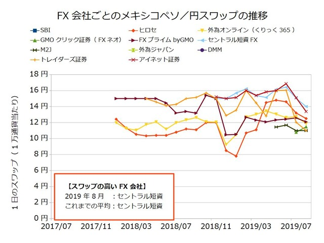 FX会社ごとのスワップ推移の比較-メキシコペソ/円201908