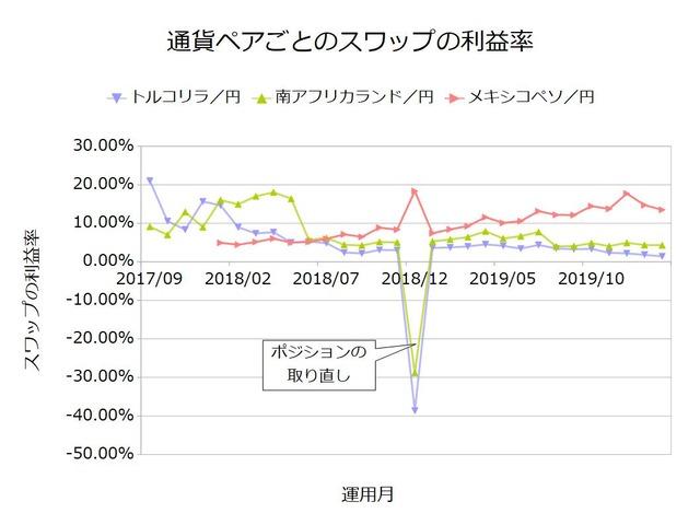 スワップ積立実績-利益率202002