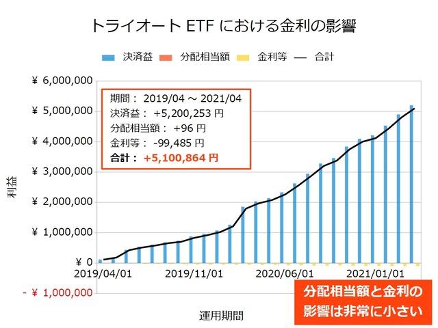 トライオートETFの金利の影響202104