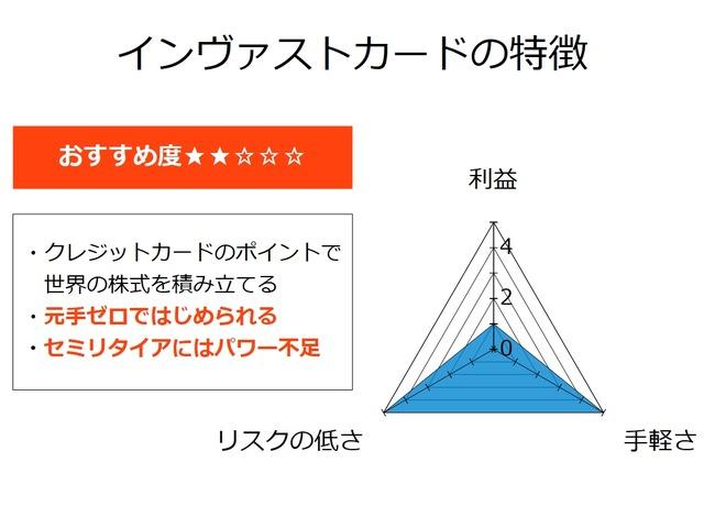 【セミリタイアを目指す資産運用】インヴァストカードの特徴