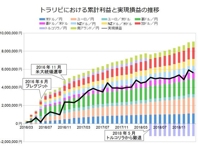 トラリピ月次グラフ用201902