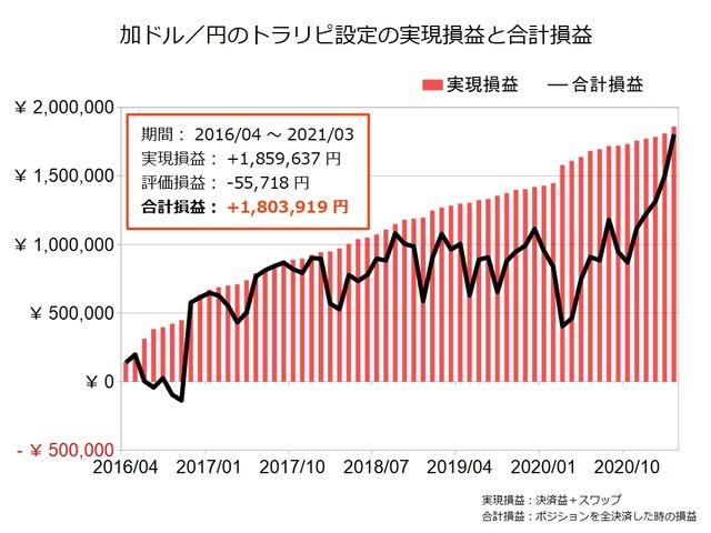 加ドル円のトラリピ設定の実績202103