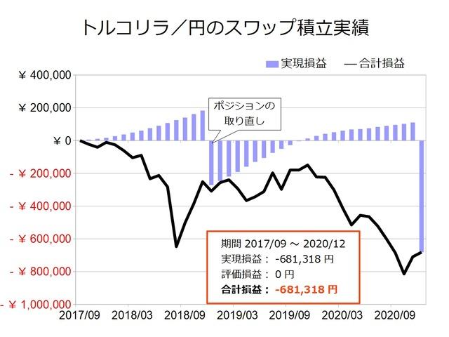 スワップ積立実績-トルコリラ/円202012