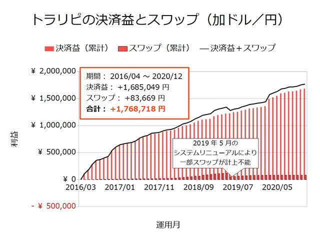 トラリピの決済益とスワップ-加ドル/円202012