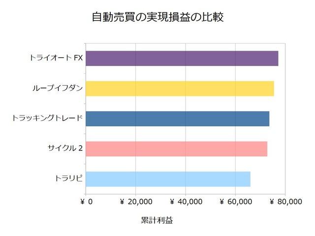 FX自動売買_実現損益の比較検証20191007