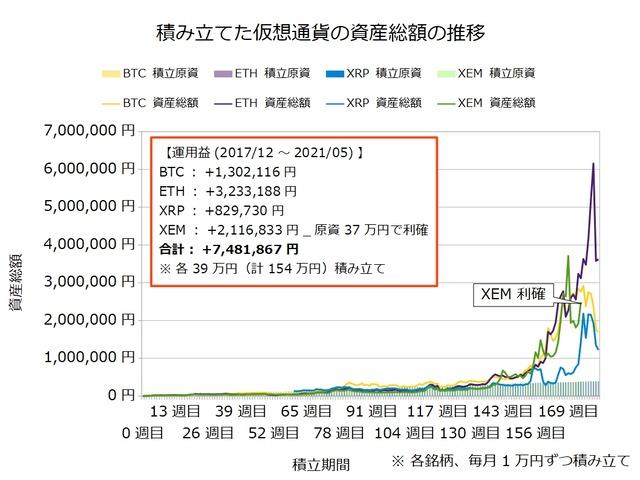 仮想通貨のドルコスト積立181週目