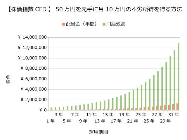 30万円で10万円の不労所得