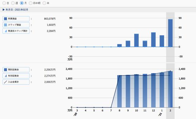 コンサルトラリピ資産推移グラフ