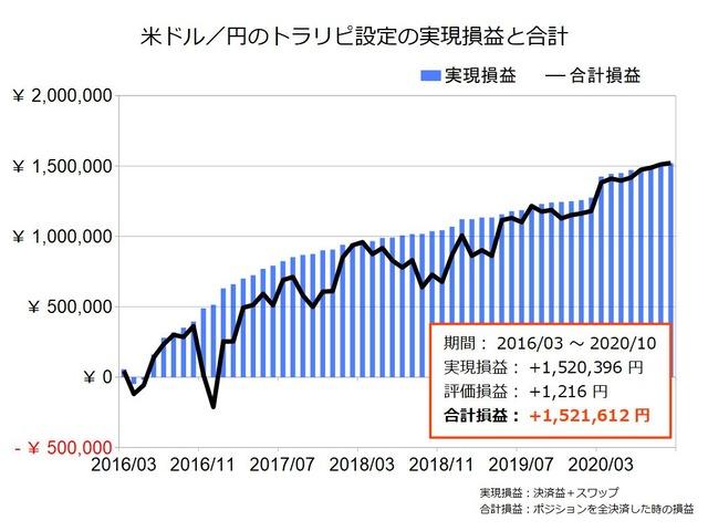 米ドル円のトラリピ設定の実績202010