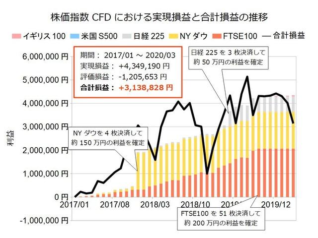 株価指数CFD積立実績20200316
