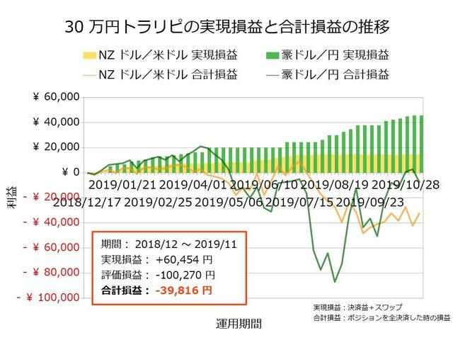 30万円トラリピの実績20191111