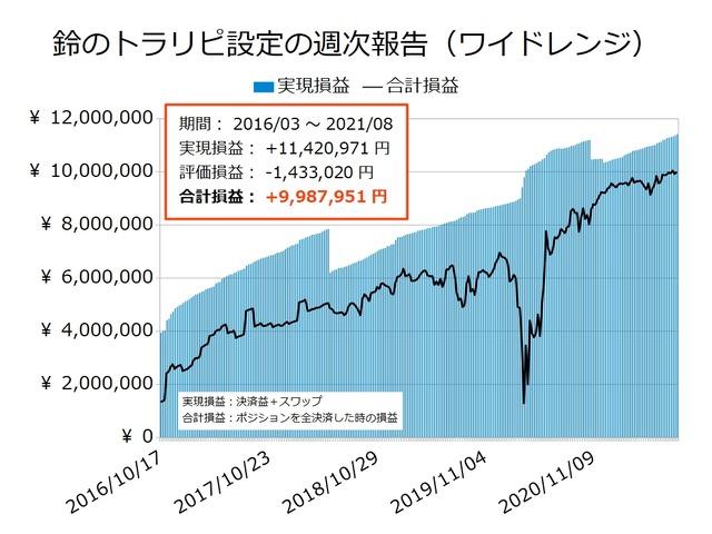 鈴のトラリピ設定の実現損益と合計損益の推移20210823
