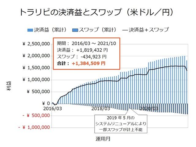 トラリピの決済益とスワップ-米ドル/円202110