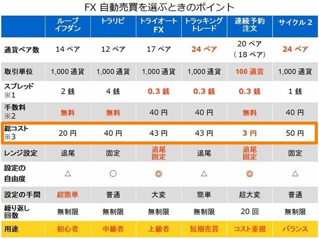 FX自動売買を選ぶポイント-取引コスト