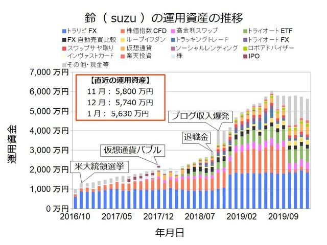 資産状況グラフ202001