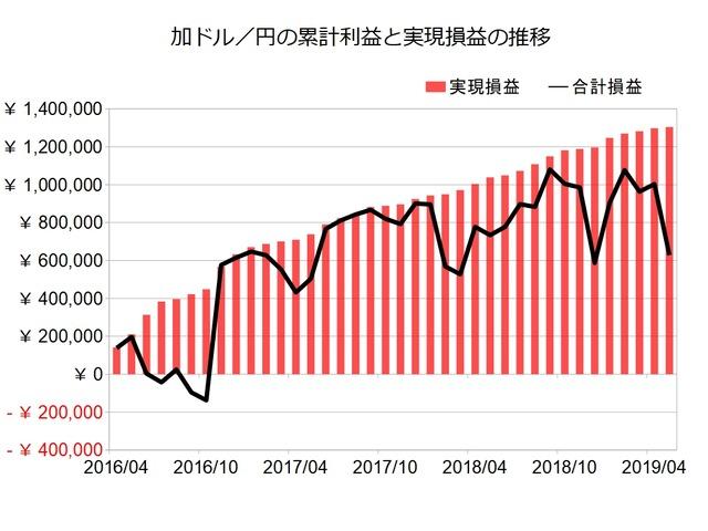 加ドル円のトラリピ設定の実績201905