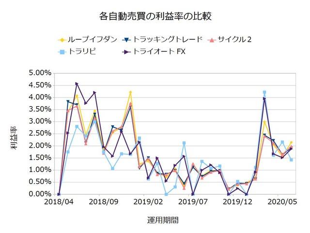 FX自動売買の実績を比較-利益率202007