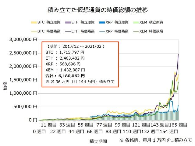 仮想通貨のドルコスト積立165週目