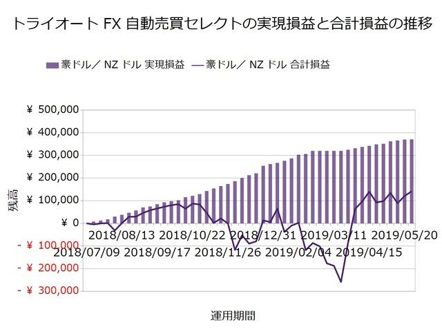 トライオートFX週次報告20190527