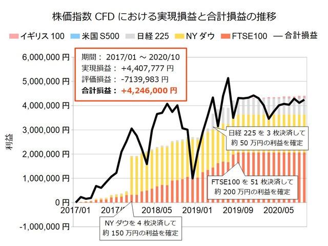 株価指数CFD積立実績20201012