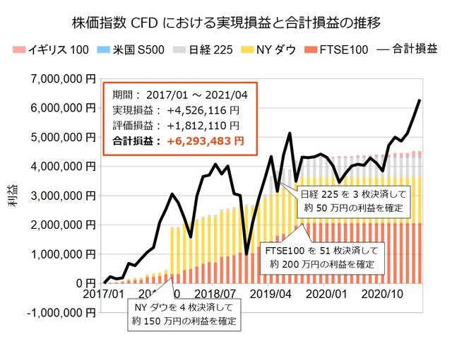 株価指数CFD積立実績20210426