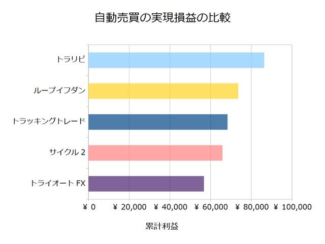 FX自動売買_実現損益の比較検証20201123