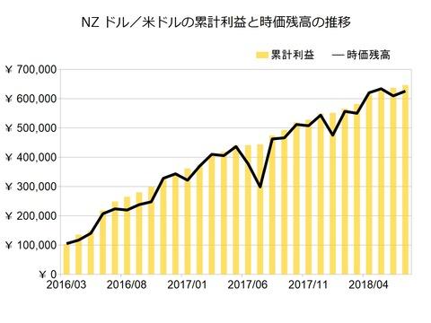 NZドル米ドルのトラリピ設定201807