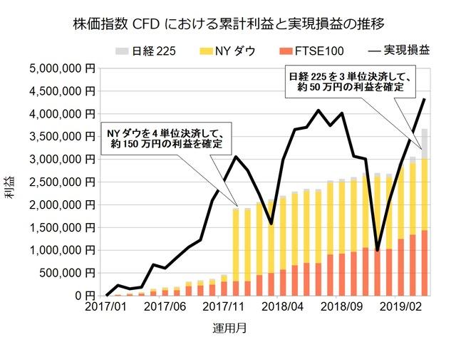 株価指数CFD積立実績201904