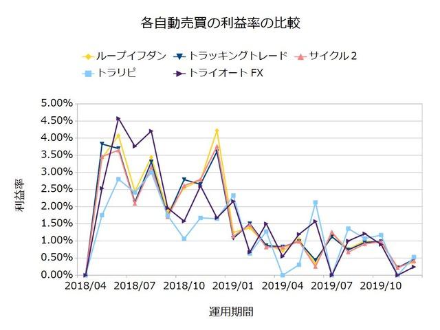 FX自動売買の実績を比較-利益率201912