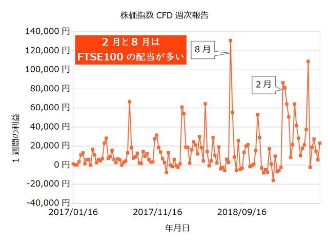 株価指数CFD週次20190624