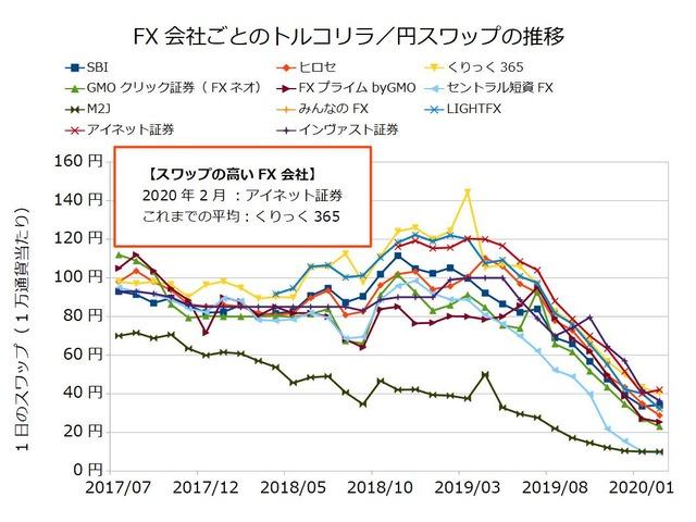 FX会社ごとのスワップ推移の比較-トルコリラ/円202002