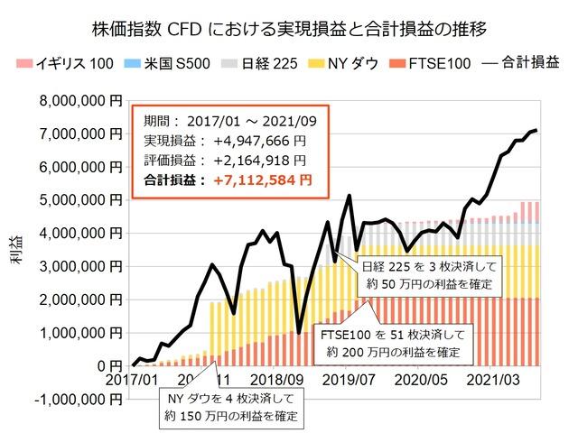 株価指数CFD積立実績20210830