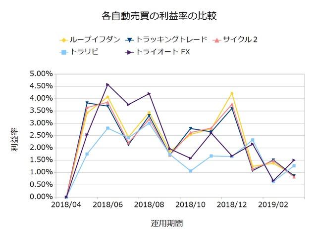 自動売買利益率201903
