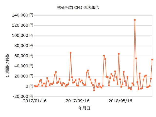 株価指数CFD週次20181112