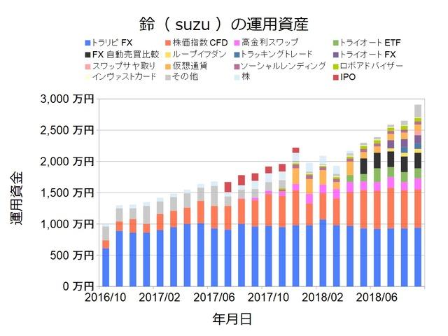 資産状況グラフ201809