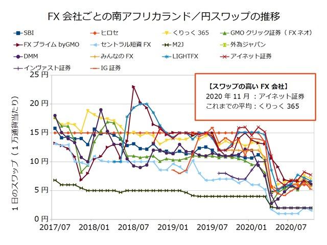 FX会社ごとのスワップ推移の比較-南アフリカランド/円202011
