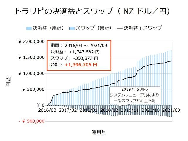トラリピの決済益とスワップ-NZドル/円202109