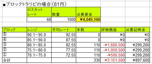 資金効率向上のブロックトラリピ-81円